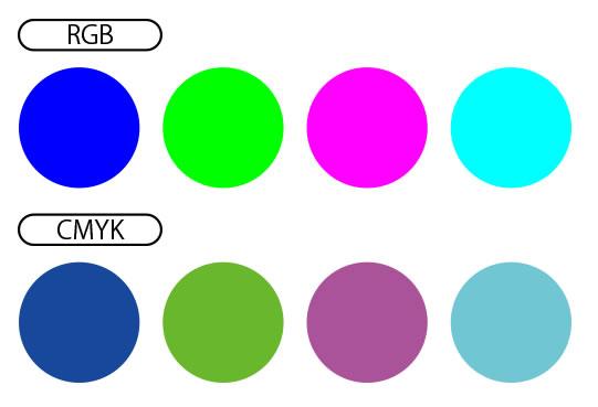 RGBとCMYKの変化イメージ